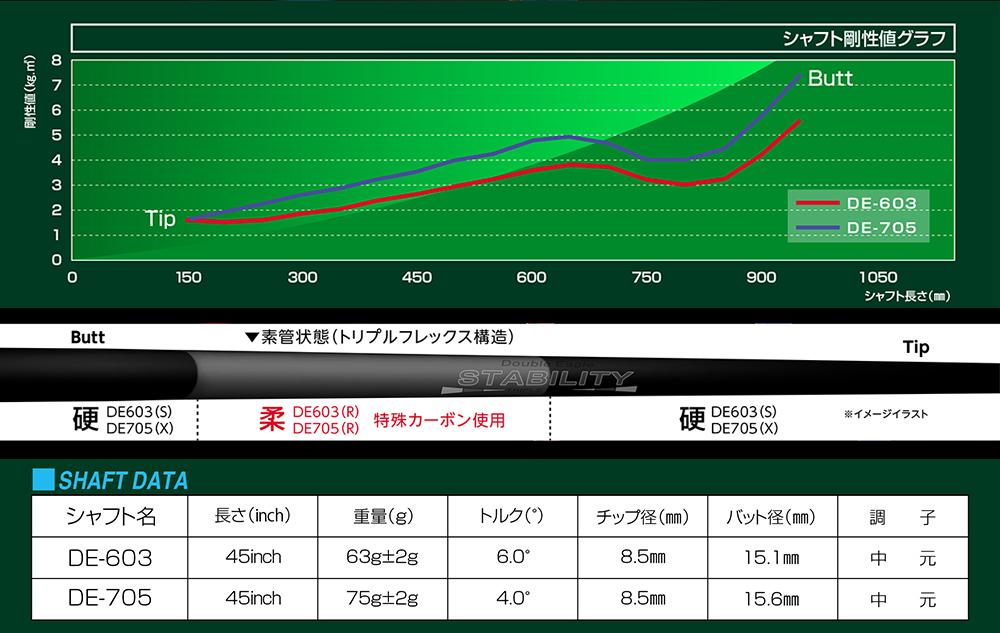 桑田泉 設計・監修 シャフト STABILITY